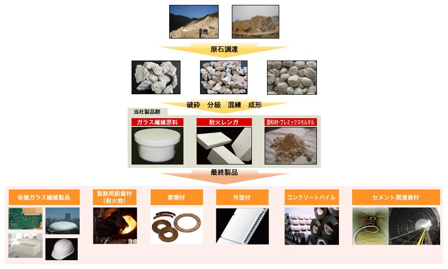 工業原料の用途